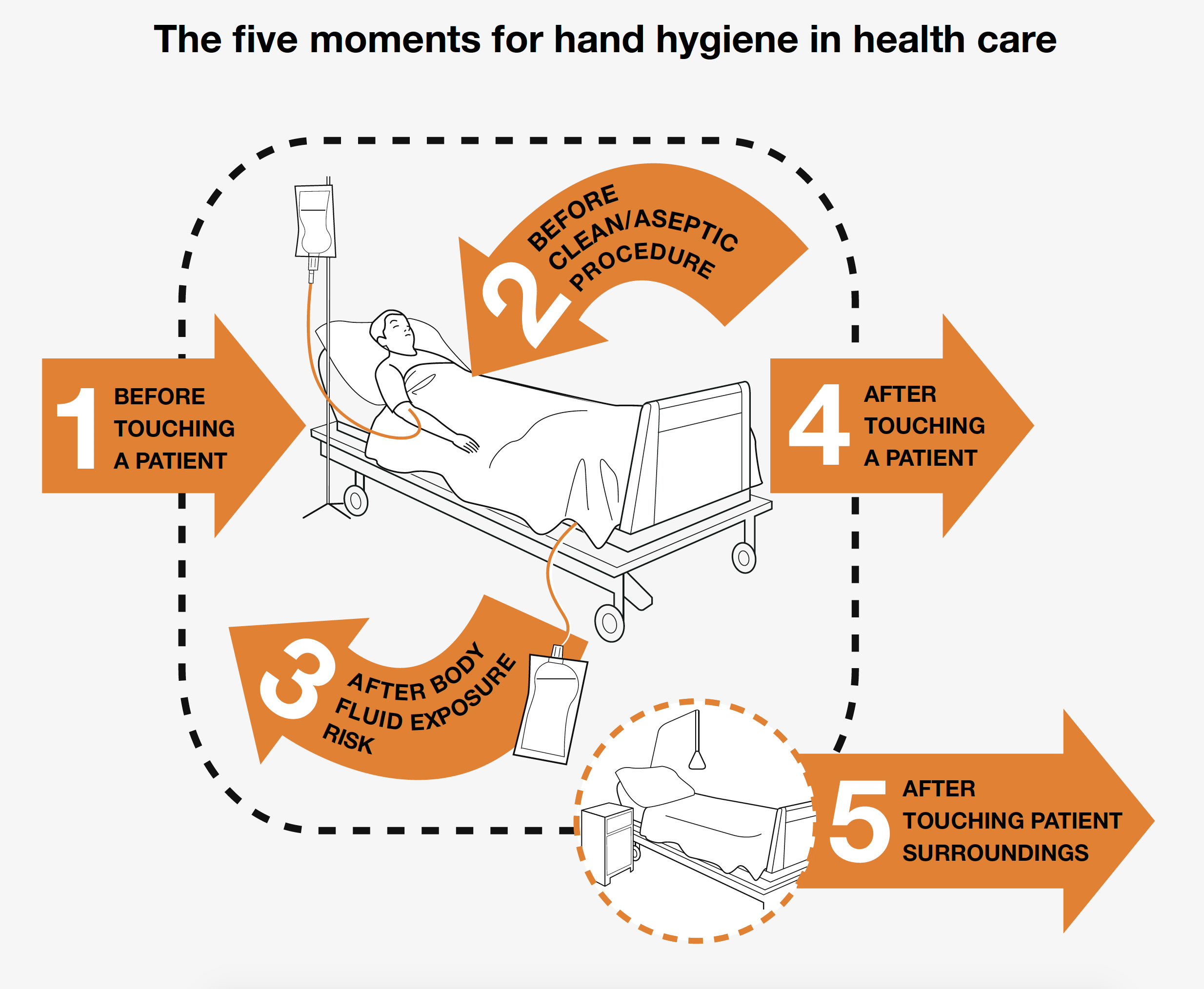 The five moments for hand hygiene in health care